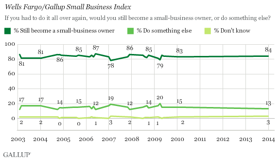 Gallup Survey Shows Consistent Owner Satisfaction Over The Years